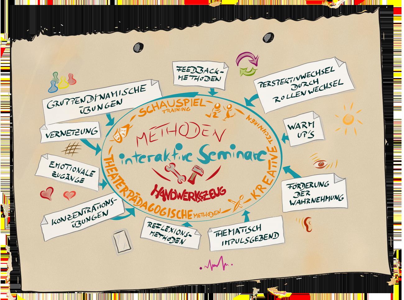 Methoden und Handwerkszeug für interaktive Seminare